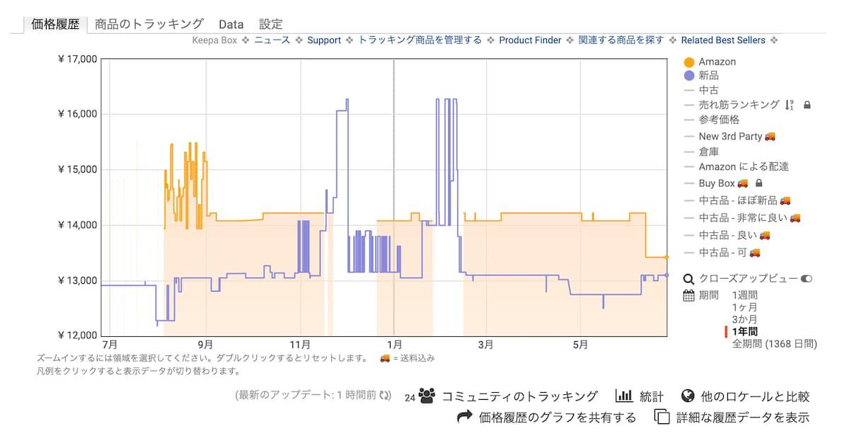 FC-W50HのKeepaを利用した価格グラフ