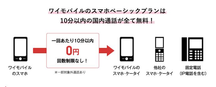 ワイモバイルの通話プラン